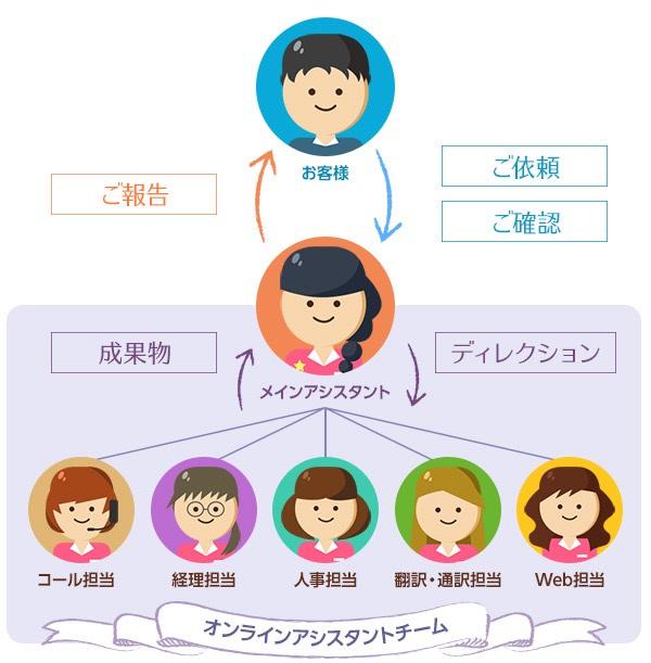 フジ子さんのオンラインアシスタントチーム
