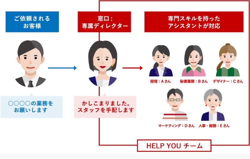 オンラインアシスタントHELP YOU(ヘルプユー)のディレクターとアシスタントチーム