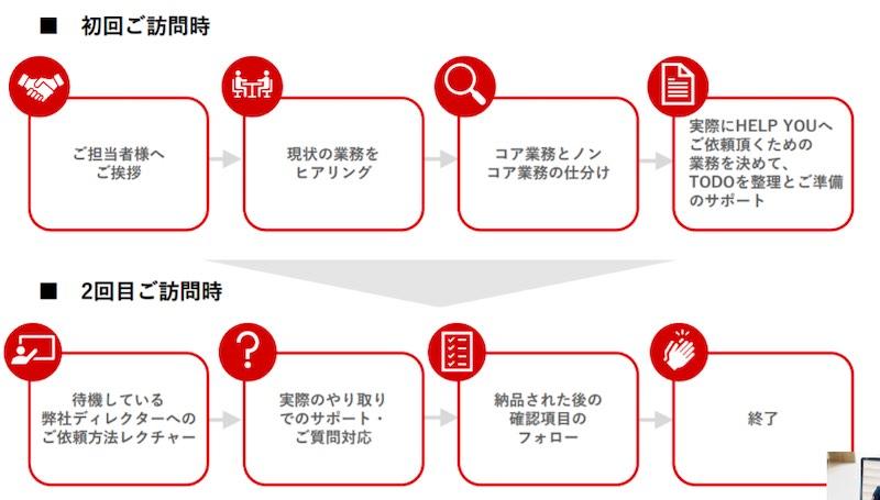オンラインアシスタントHELP YOU(ヘルプユー)の導入コンシェルジュご利用の流れ