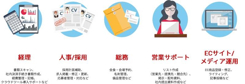 オンラインアシスタントHELP YOU(ヘルプユー)の対応業務事例